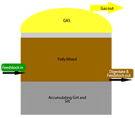 Diagram of a Traditional Crop Digrester; No silt or grit extraction