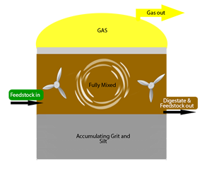 Diagram of a fully mixed crop digester