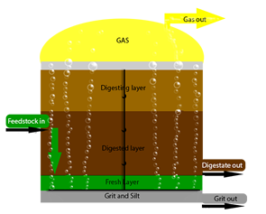 Diagram of Fre-energy gas agitation system