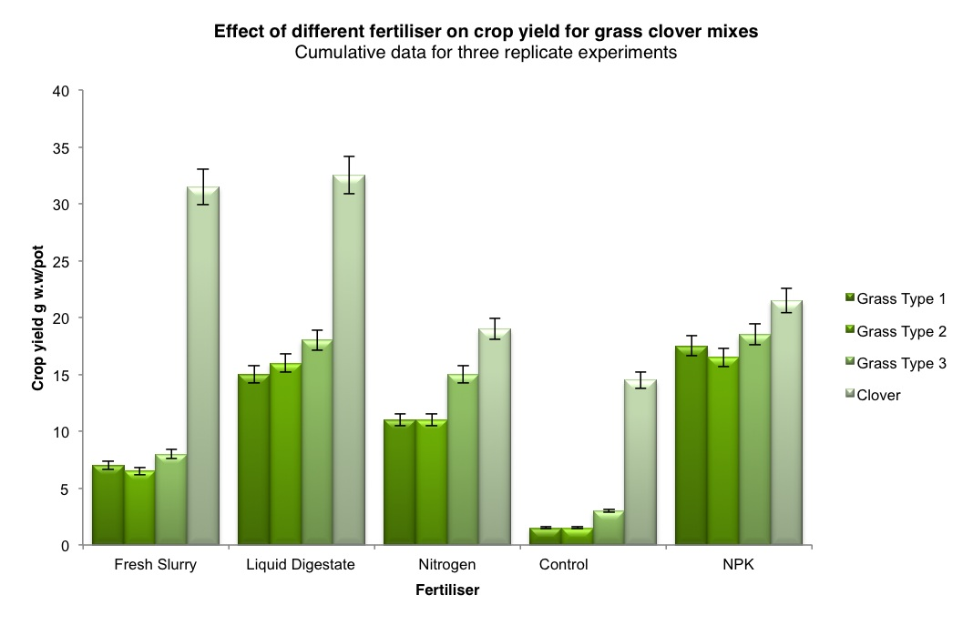 Graph showing crop yield versus fertiliser type